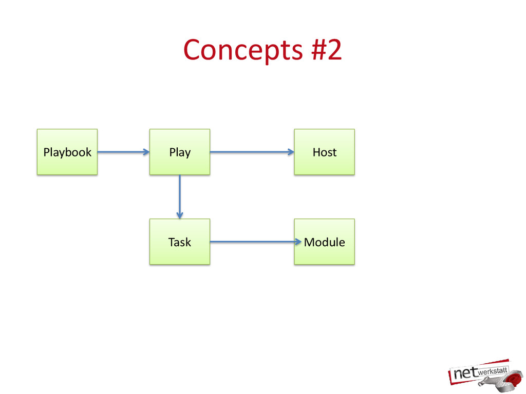 Concepts #2 Playbook Play Host Task Module