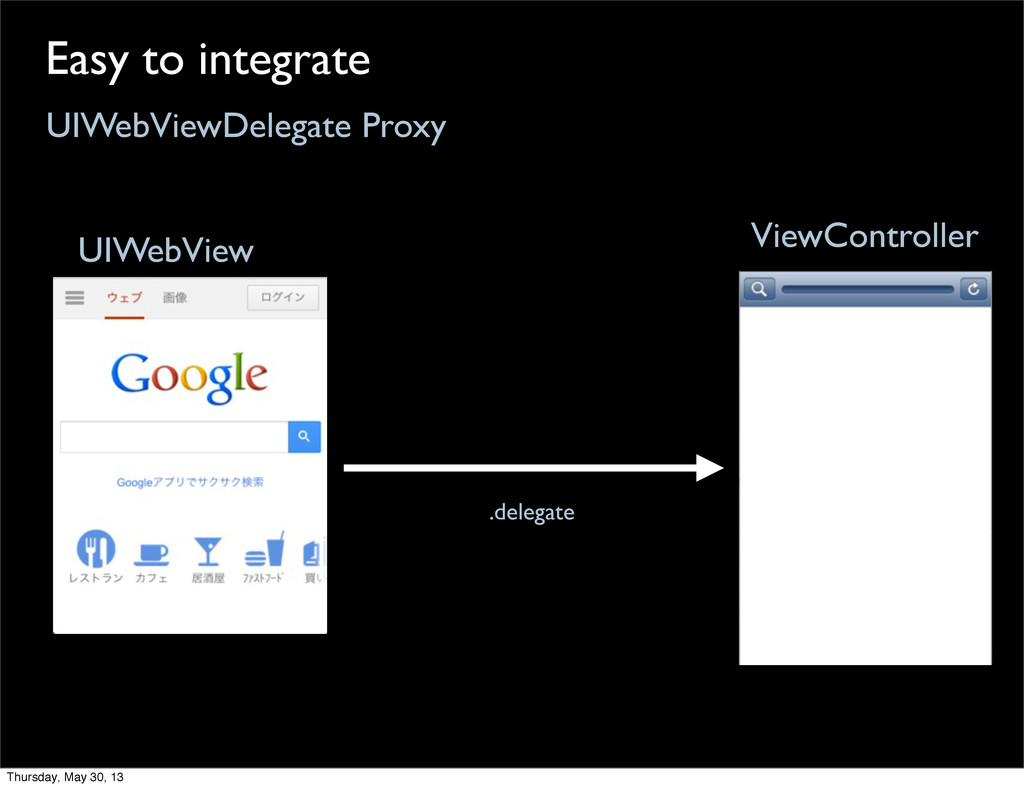 UIWebViewDelegate Proxy Easy to integrate .dele...