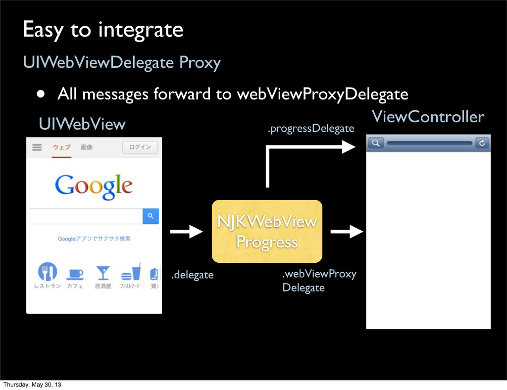 UIWebViewDelegate Proxy Easy to integrate • All...