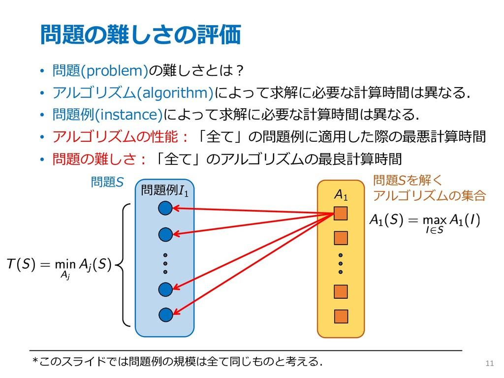 問題の難しさの評価 • 問題(problem)の難しさとは︖ • アルゴリズム(algorit...