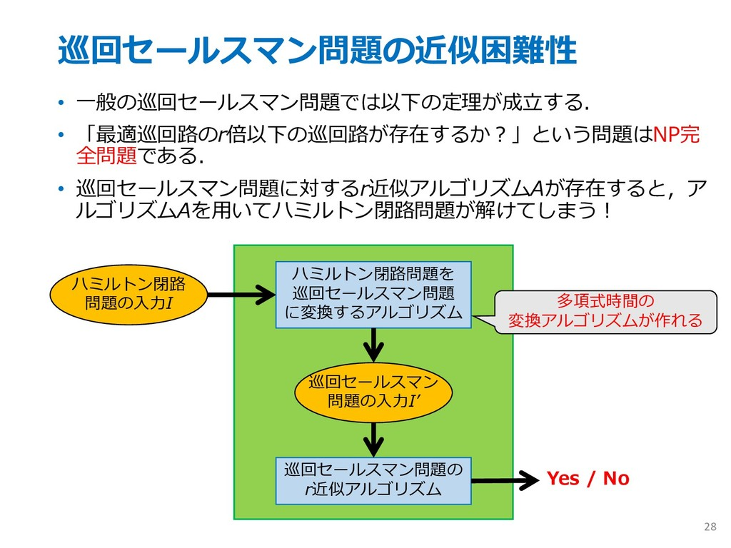 巡回セールスマン問題の近似困難性 • ⼀般の巡回セールスマン問題では以下の定理が成⽴する. •...