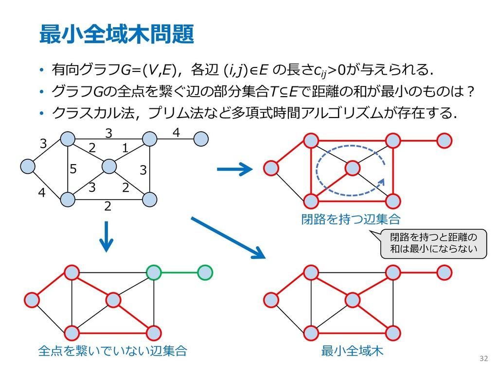 最⼩全域⽊問題 • 有向グラフG=(V,E),各辺 (i,j)∈E の⻑さc ij >0が与え...