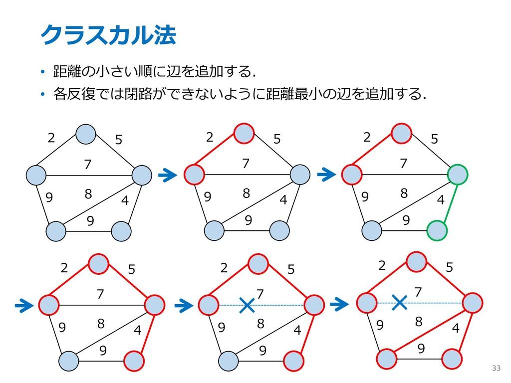 クラスカル法 • 距離の⼩さい順に辺を追加する. • 各反復では閉路ができないように距離最⼩の...