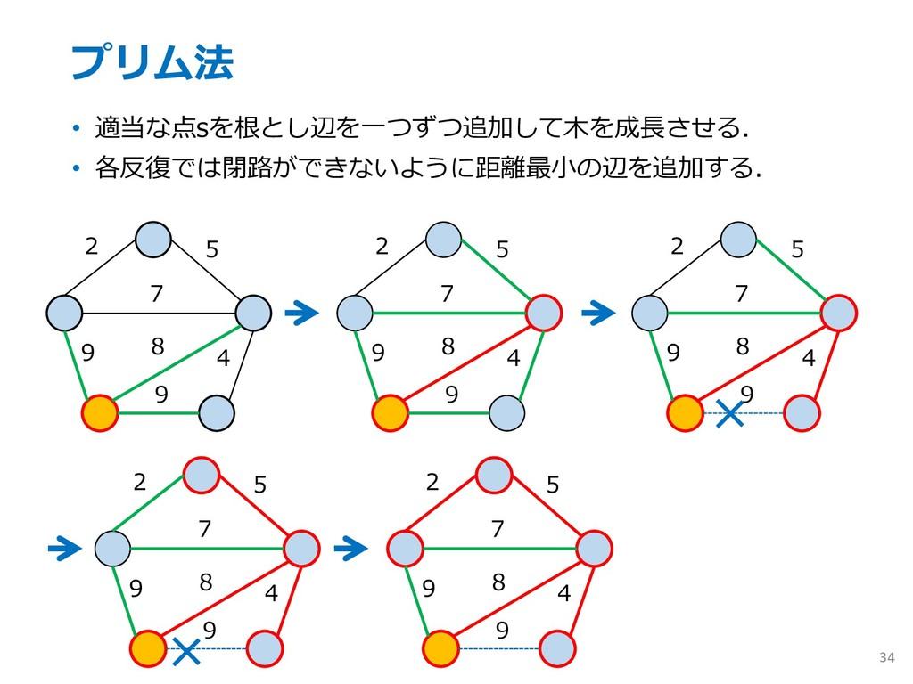 プリム法 • 適当な点sを根とし辺を⼀つずつ追加して⽊を成⻑させる. • 各反復では閉路ができ...