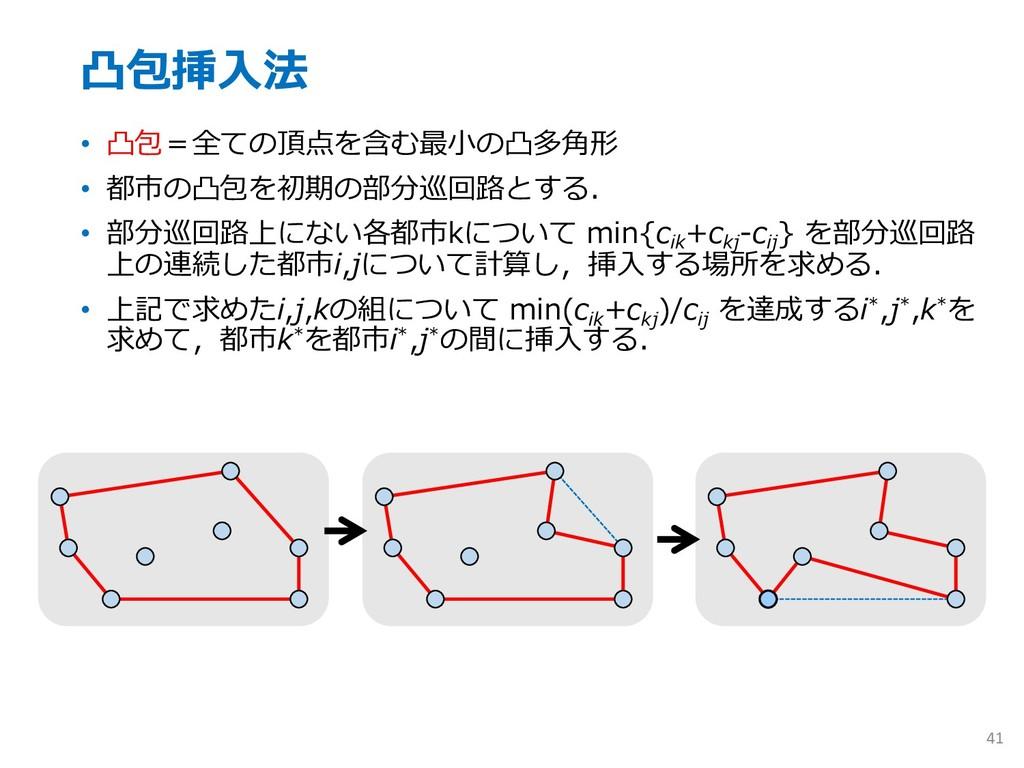 凸包挿⼊法 • 凸包=全ての頂点を含む最⼩の凸多⾓形 • 都市の凸包を初期の部分巡回路とする....