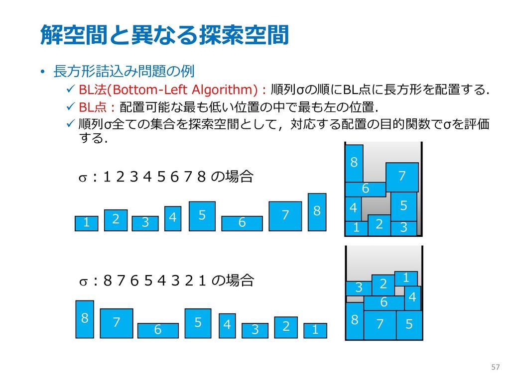 解空間と異なる探索空間 • ⻑⽅形詰込み問題の例 ü BL法(Bottom-Left Algo...