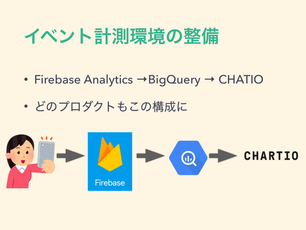 Πϕϯτܭଌڥͷඋ • Firebase Analytics →BigQuery → CH...