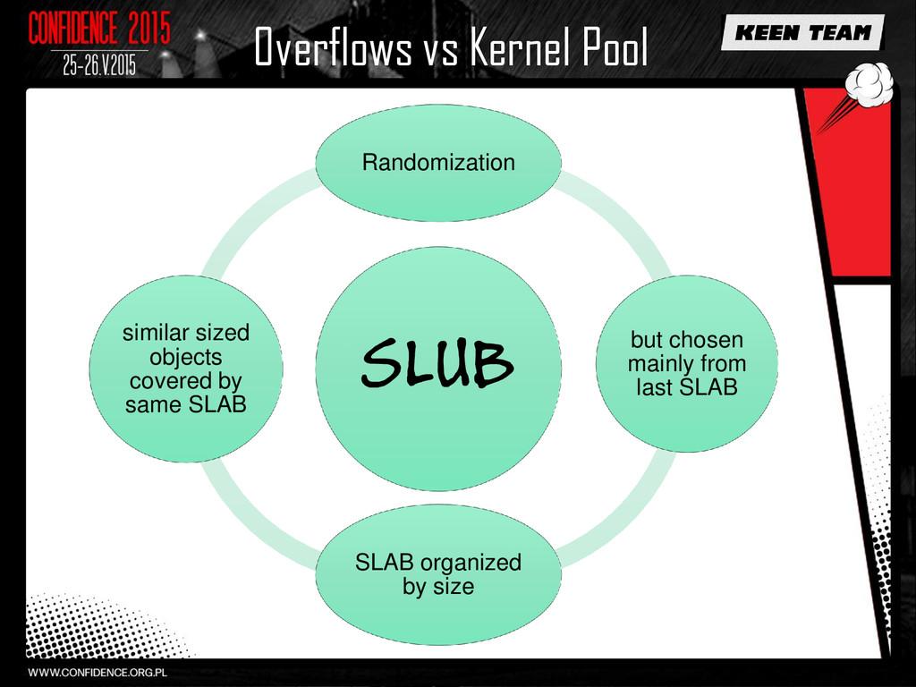 Overflows vs Kernel Pool SLUB Randomization but...