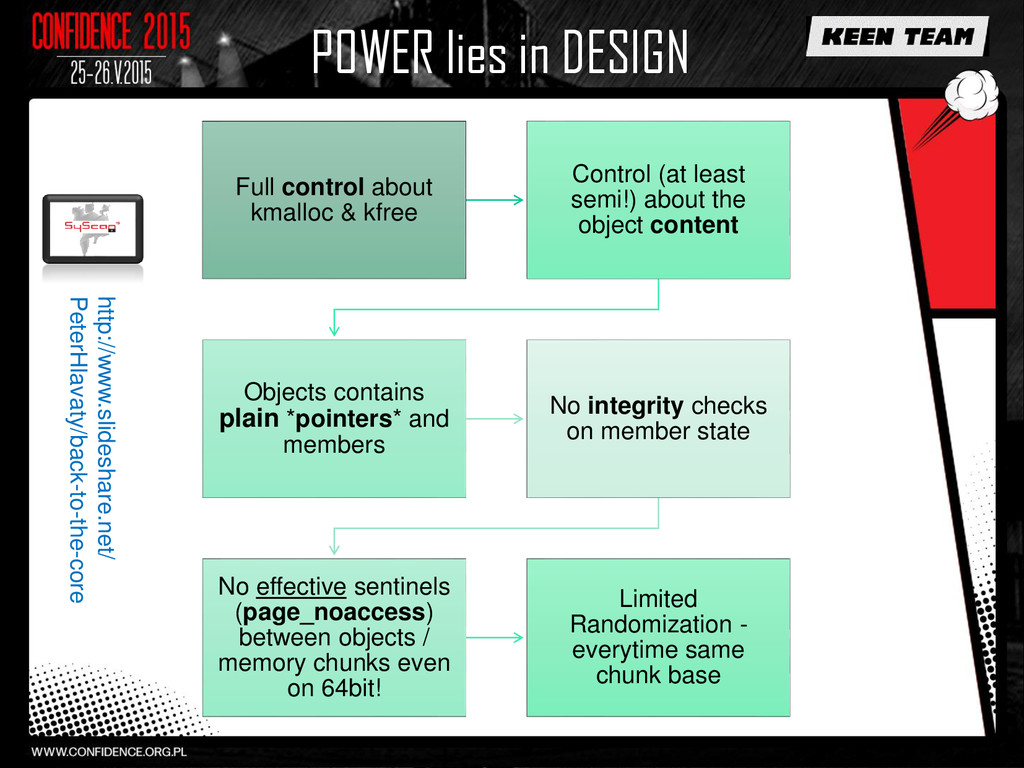 POWER lies in DESIGN Full control about kmalloc...