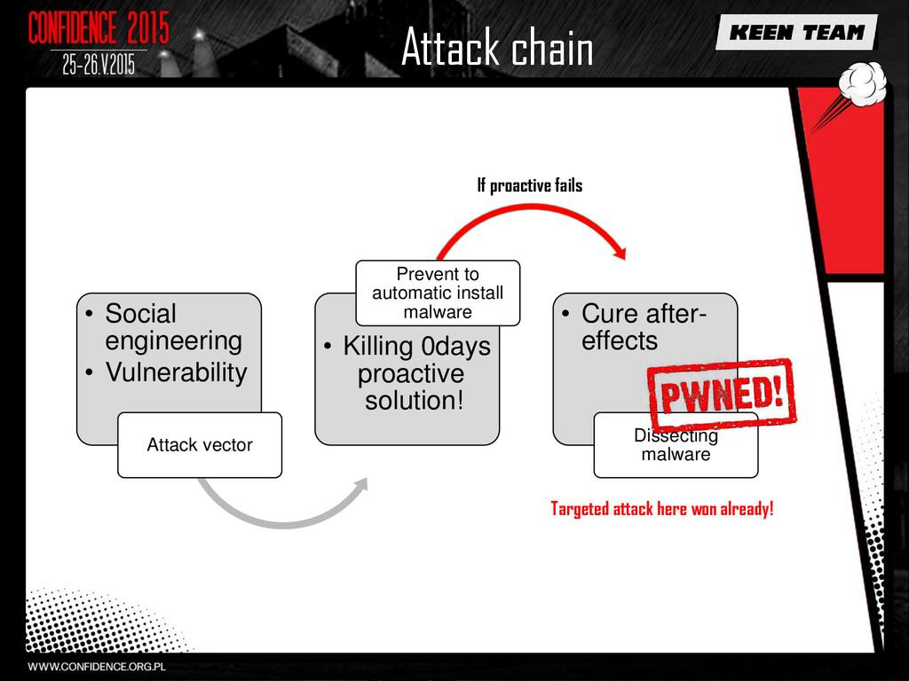 Attack chain • Social engineering • Vulnerabili...