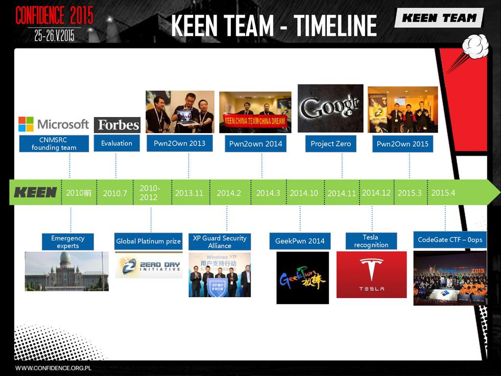KEEN TEAM - TIMELINE 2010前 2010.7 2010- 2012 Pw...