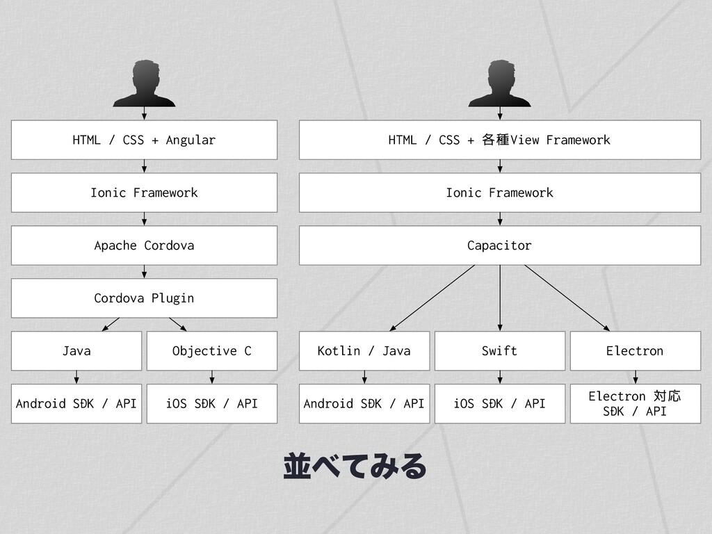ฒͯΈΔ HTML / CSS + Angular Ionic Framework Apac...