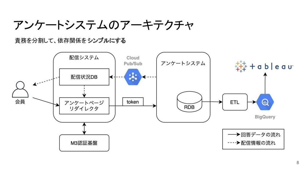 アンケートシステムのアーキテクチャ 責務を分割して、依存関係を シンプルにする 8