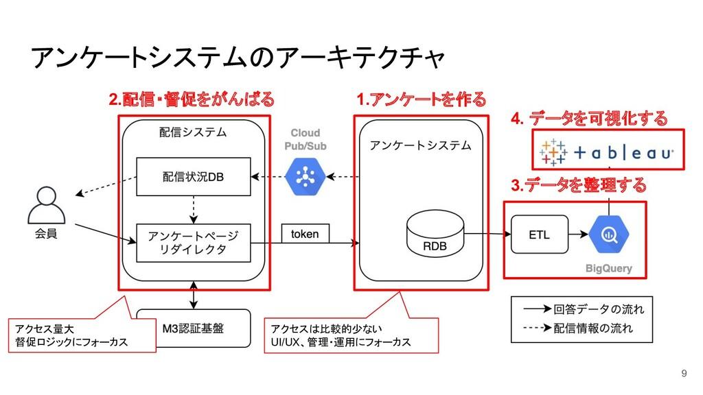 アンケートシステムのアーキテクチャ 1.アンケートを作る 2.配信・督促をがんばる 3.データ...