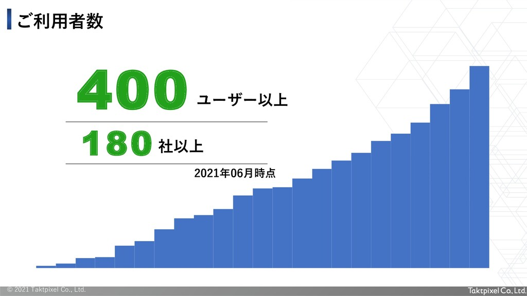© 2021 Taktpixel Co., Ltd. 400 超 ユーザー以上 2021年06...