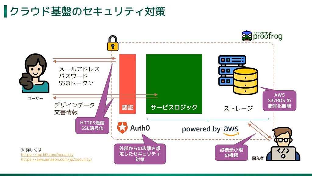クラウド基盤のセキュリティ対策 67 認証 サービスロジック ストレージ メールアドレス パス...