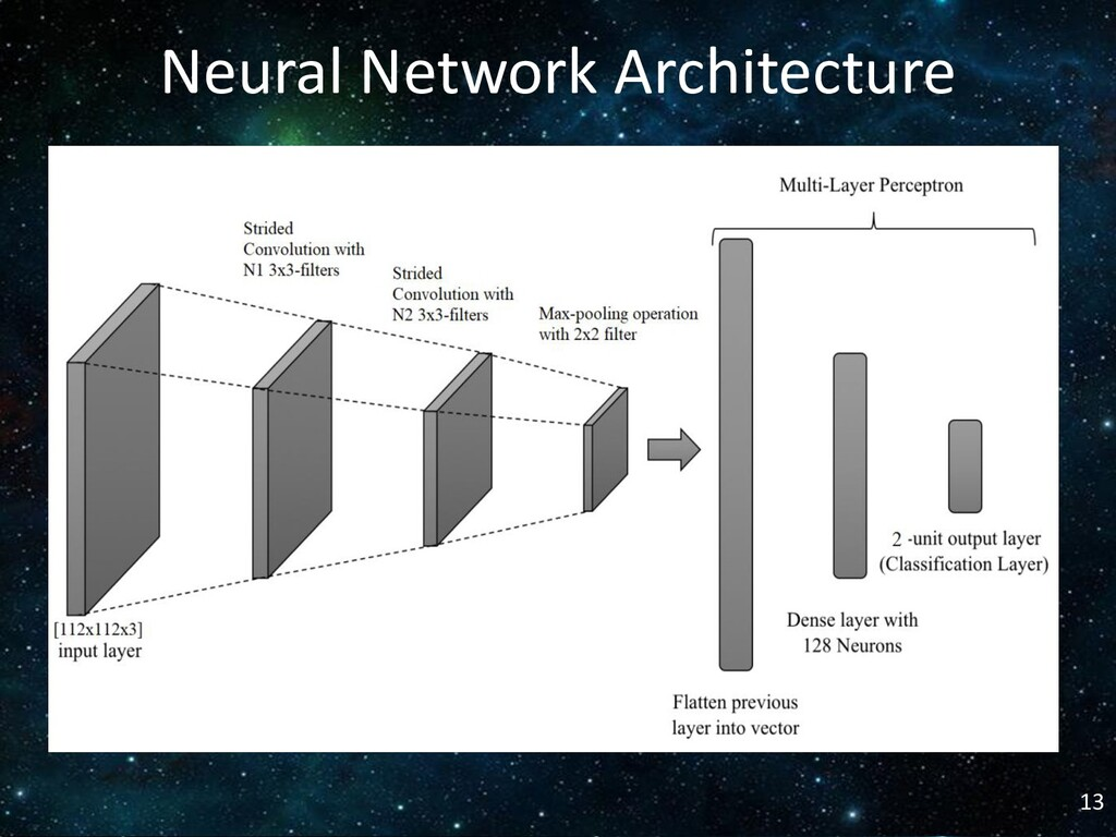 13 Neural Network Architecture