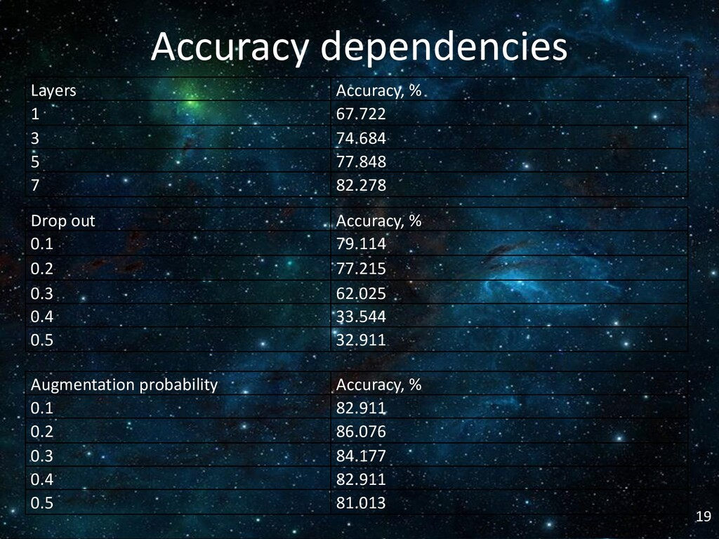19 Accuracy dependencies Layers Accuracy, % 1 6...
