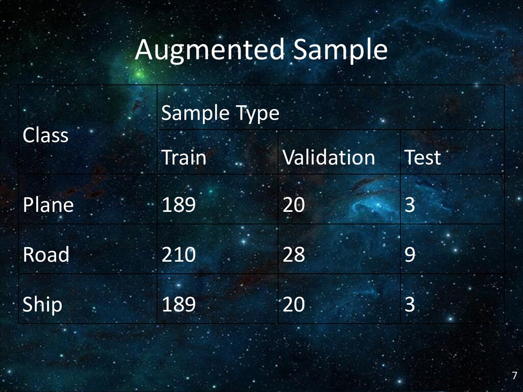 Augmented Sample Class Sample Type Train Valida...