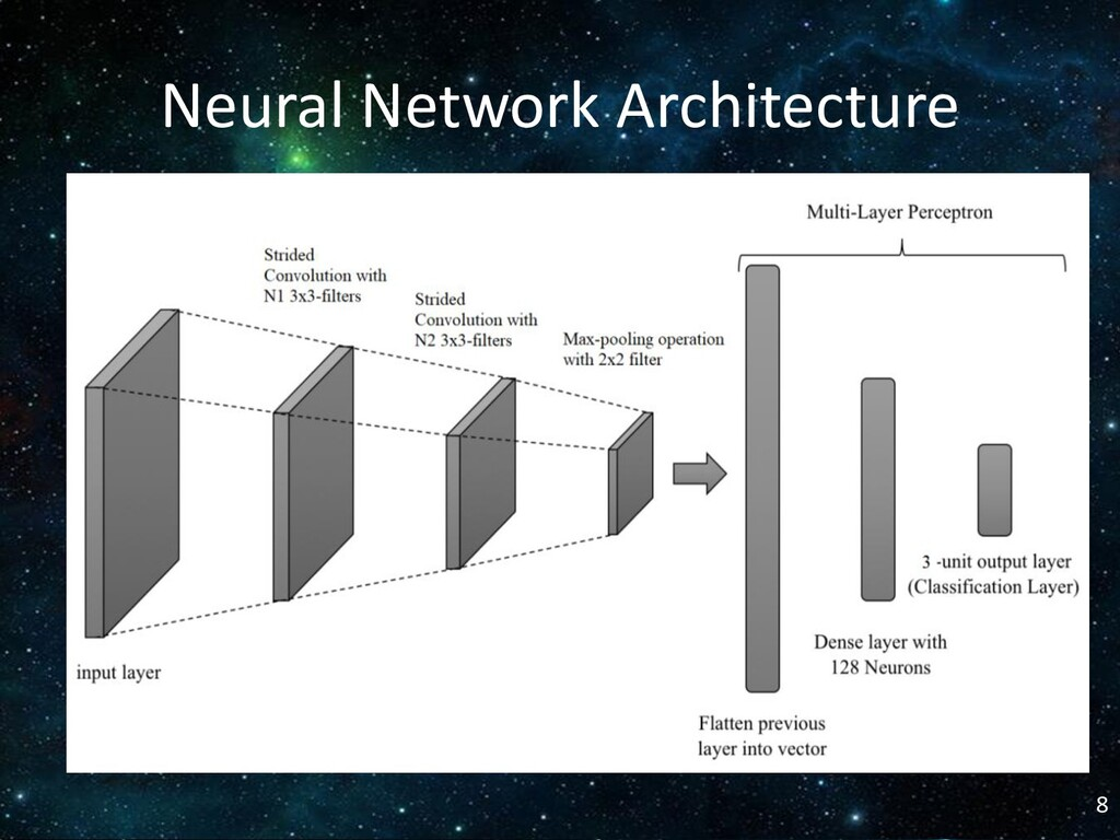 Neural Network Architecture 8
