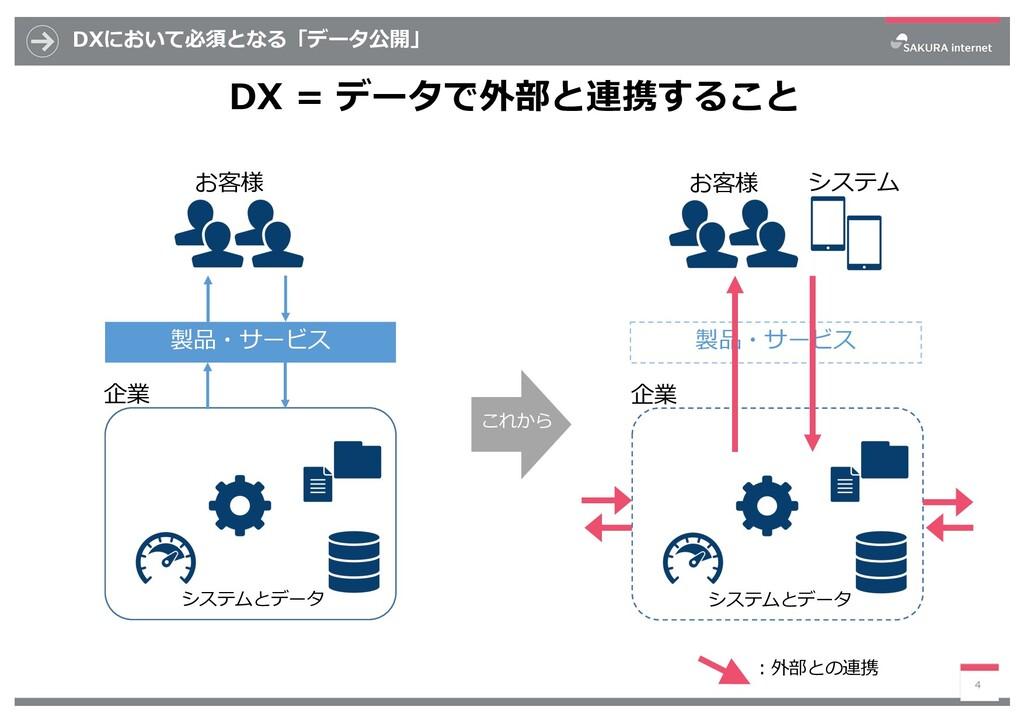 DXにおいて必須となる「データ公開」 DX = データで外部と連携すること 4 企業 システム...
