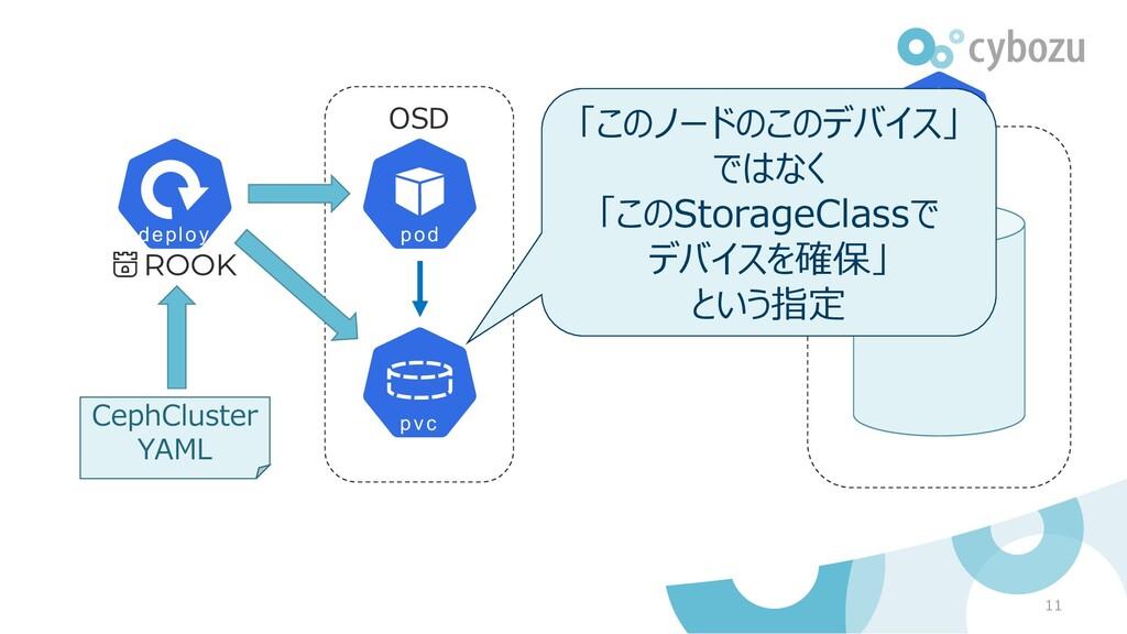OSD 11 CephCluster YAML SSD 「このノードのこのデバイス」 ではなく...