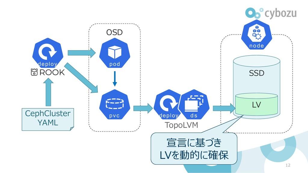 OSD 12 CephCluster YAML TopoLVM SSD LV 宣言に基づき L...
