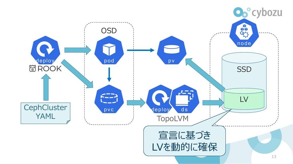 OSD 13 CephCluster YAML TopoLVM SSD LV 宣言に基づき L...