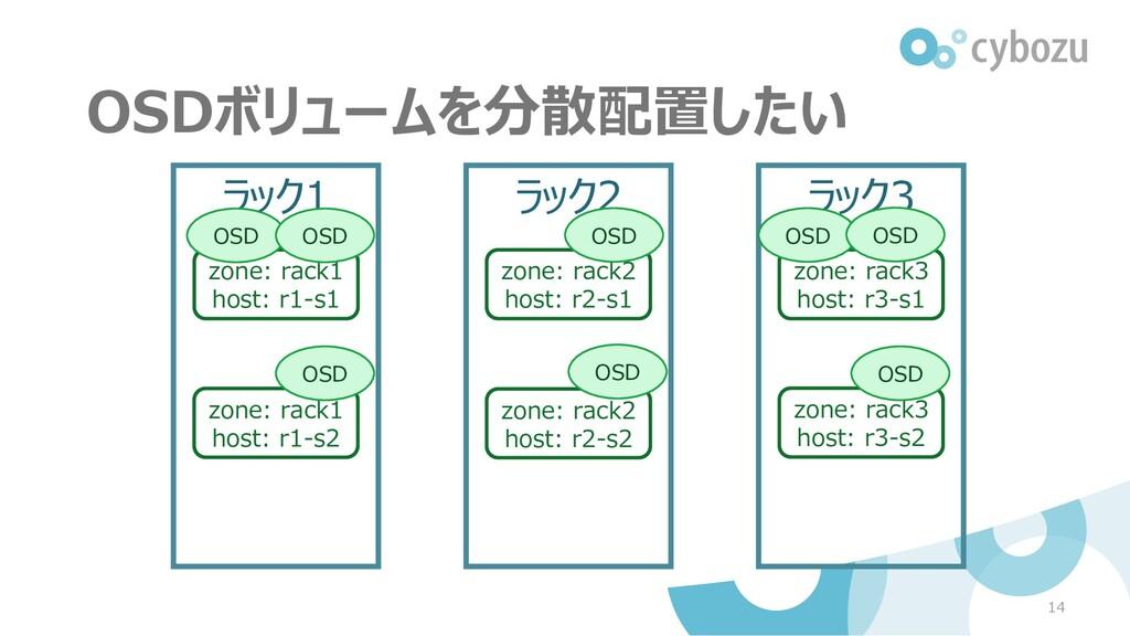 14 ラック1 zone: rack1 host: r1-s1 ラック2 ラック3 OSD z...