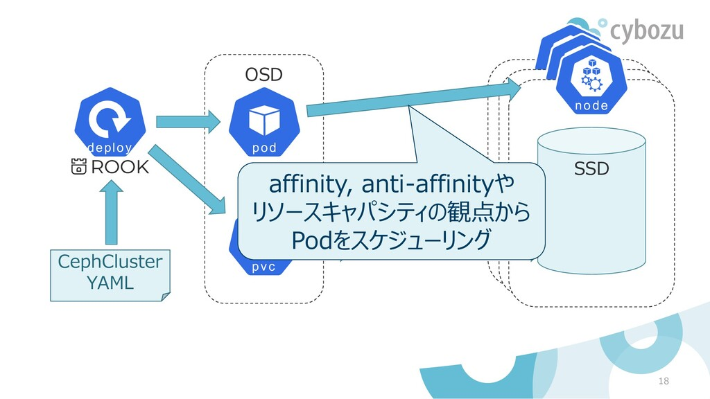 OSD 18 CephCluster YAML SSD affinity, anti-affi...