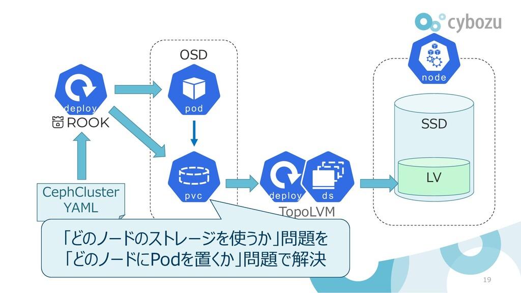OSD 19 CephCluster YAML TopoLVM SSD LV 「どのノードのス...