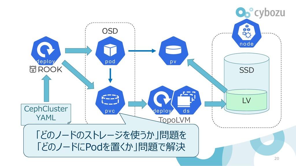 OSD 20 CephCluster YAML TopoLVM SSD LV 「どのノードのス...