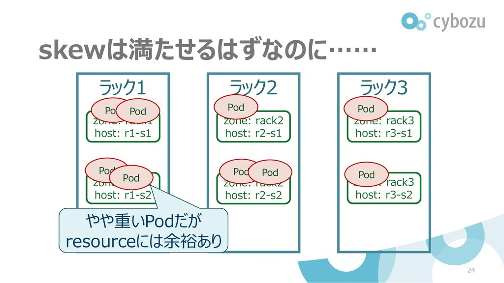 24 ラック1 zone: rack1 host: r1-s1 ラック2 ラック3 zone:...