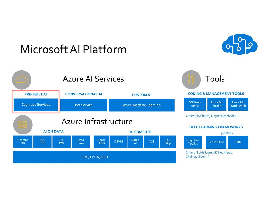 Microsoft AI Platform Azure AI Services Azure I...