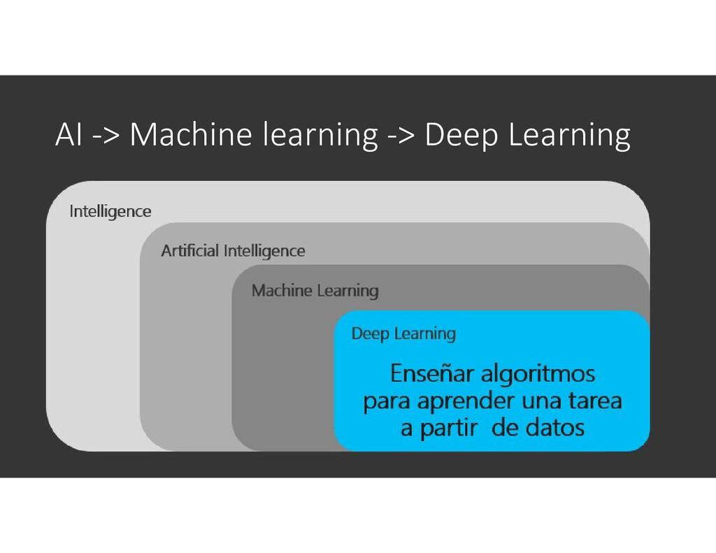 AI -> Machine learning -> Deep Learning