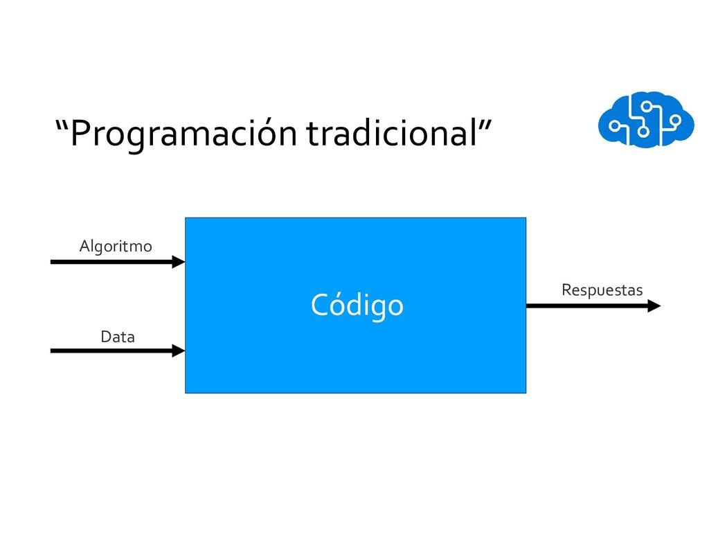 """""""Programación tradicional"""" Algoritmo Data Respu..."""