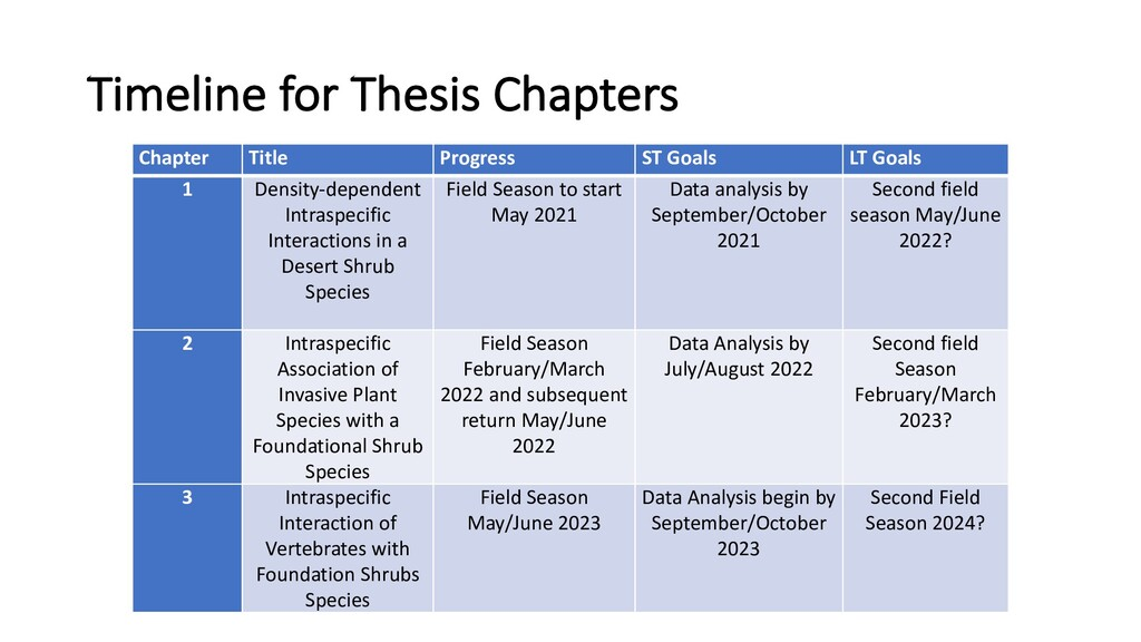 Timeline for Thesis Chapters Chapter Title Prog...