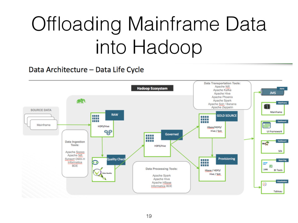 Offloading Mainframe Data into Hadoop 19