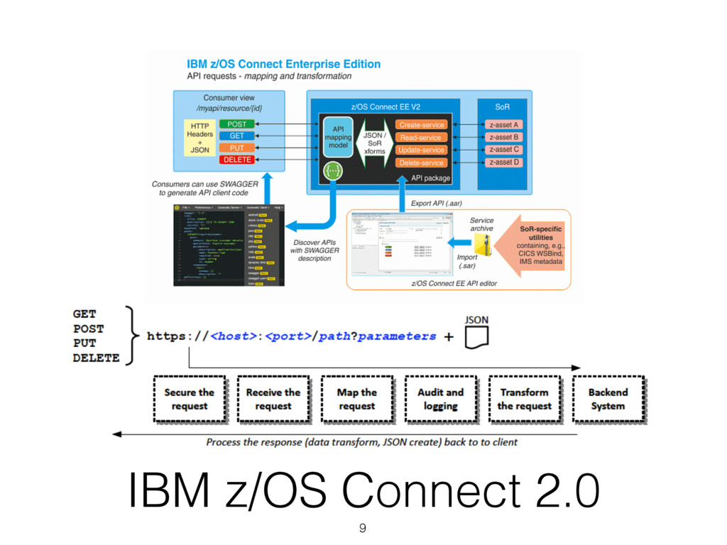 IBM z/OS Connect 2.0 9