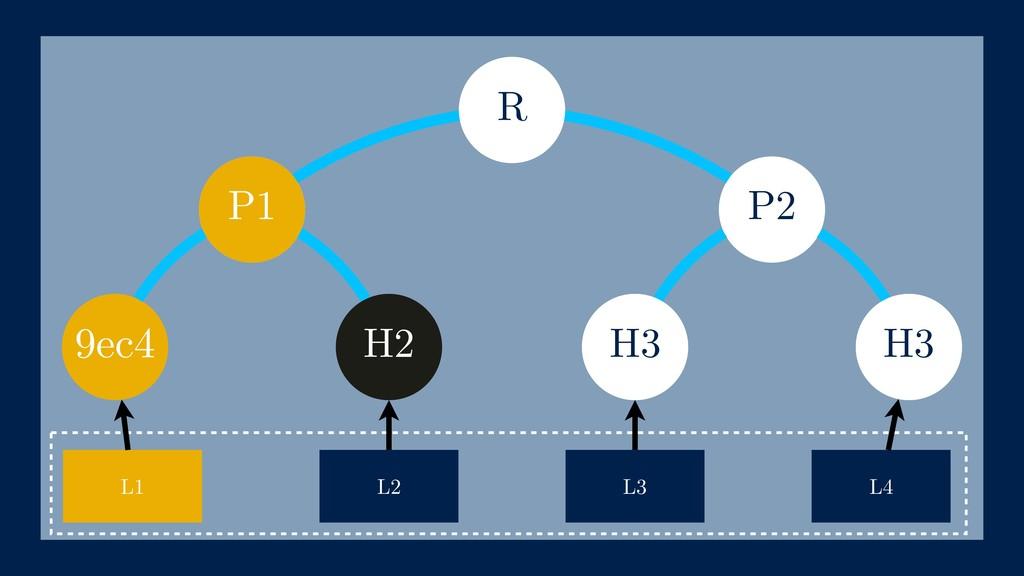 P2 9ec4 h(L4) L1 L2 L3 L4 h(L2) P1 h(L3) R H2 H...