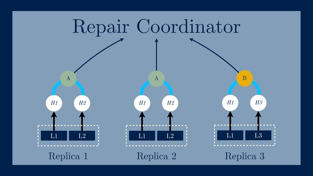 L1 L4 Replica 1 B H1 H3 L1 L3 L1 L4 A H1 H2 L1 ...