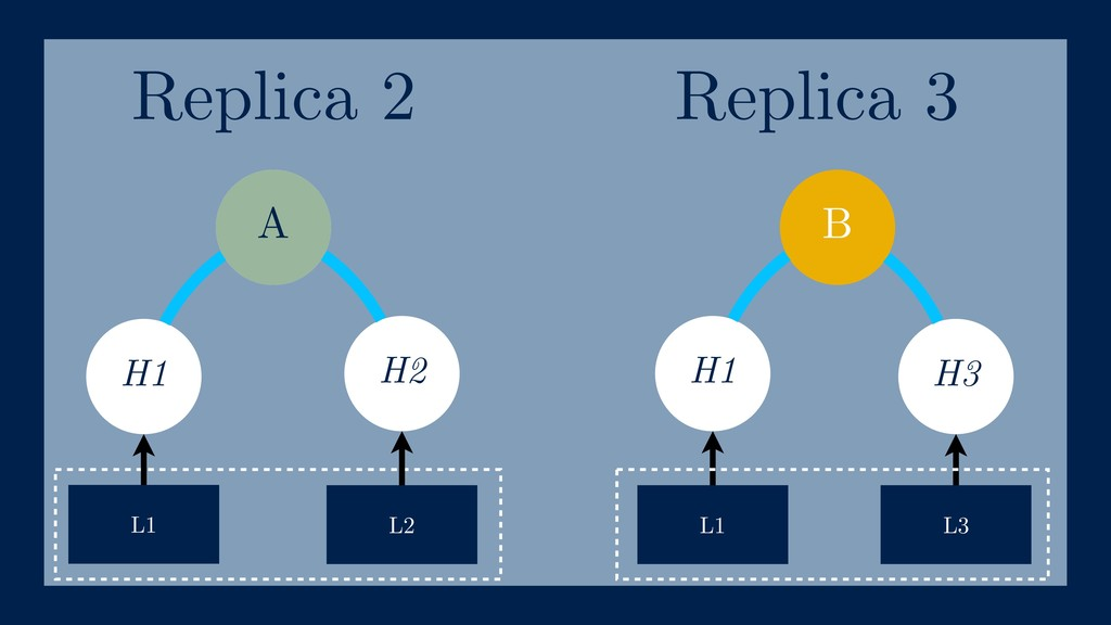 B H1 H2 H1 H3 L1 L2 L1 L3 A Replica 2 Replica 3