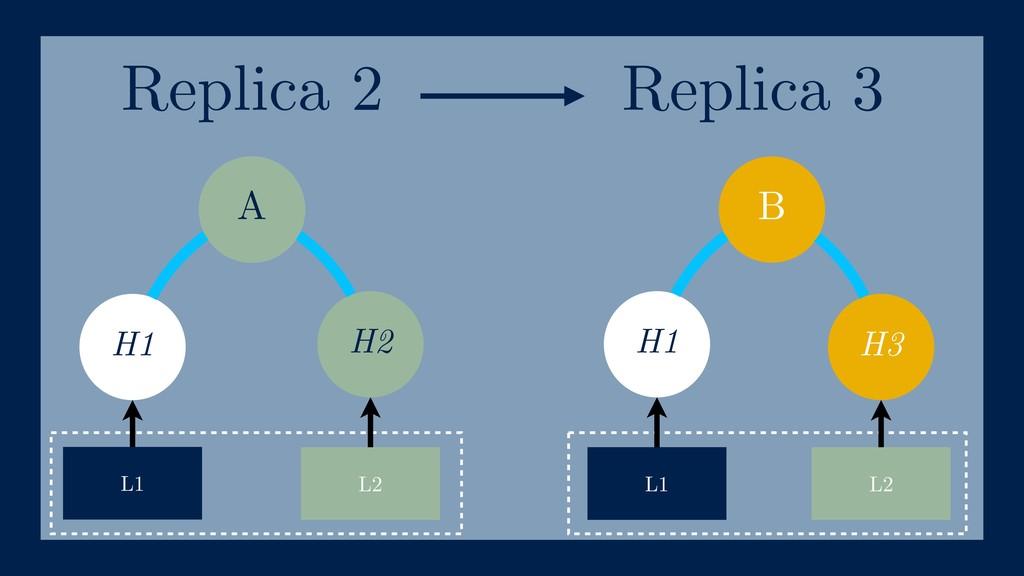 B H1 H2 H1 H3 L1 L2 L1 L2 A Replica 2 Replica 3