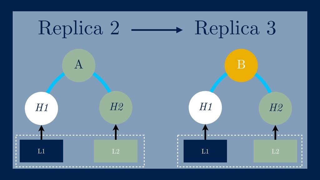 B H1 H2 H1 H2 L1 L2 L1 L2 A Replica 2 Replica 3