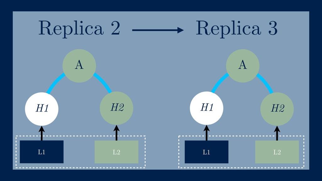 A H1 H2 H1 H2 L1 L2 L1 L2 A Replica 2 Replica 3
