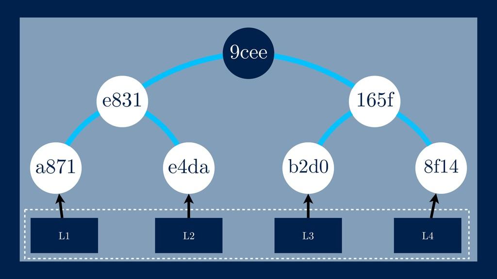 165f a871 L1 L2 L3 e4da e831 b2d0 9cee L4 8f14