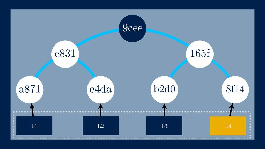 165f a871 L1 L2 L3 e4da e831 b2d0 9cee L4 8f14 ...