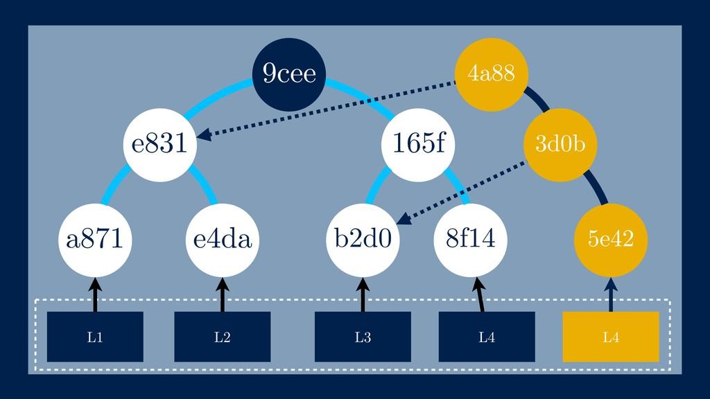 165f a871 L1 L2 L3 e4da e831 b2d0 9cee L4 5e42 ...