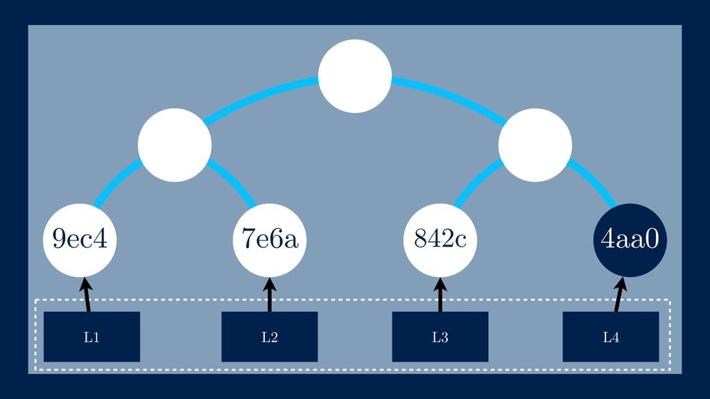 9ec4 L1 L2 L3 L4 7e6a 842c 4aa0