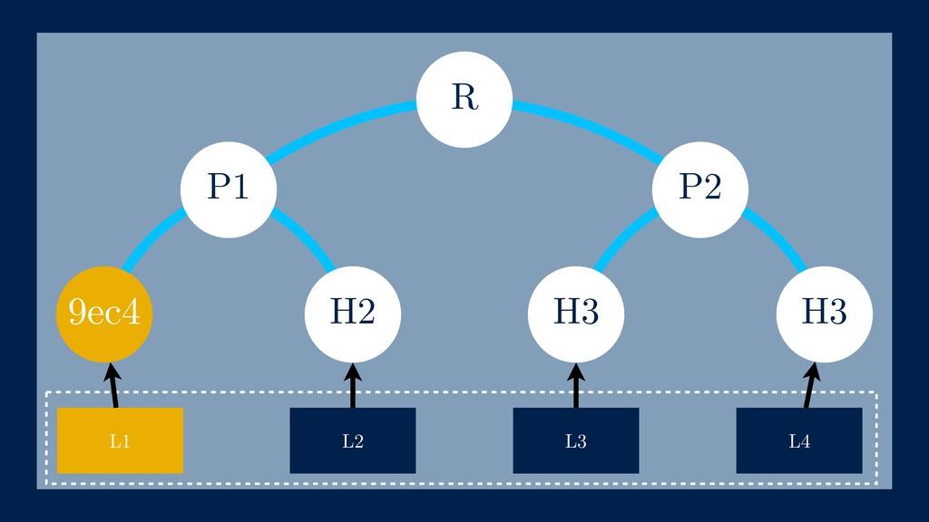 P2 9ec4 h(L4) L1 L2 L3 L4 h(L2) P1 h(L3) R H3 H...